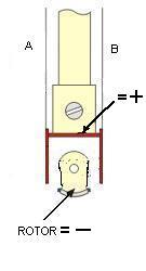 Benzing Rotor